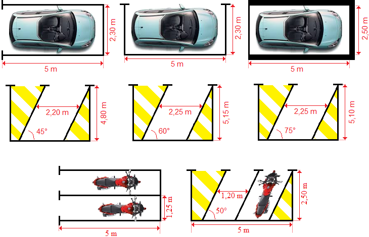 les dimensions d 39 un bon parking ou comment rentabiliser